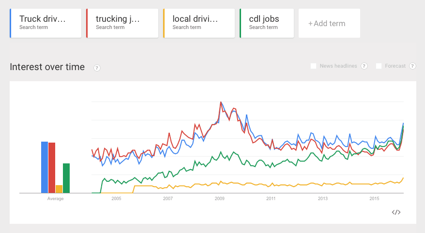 trends in trucking searches for driver recruiting