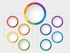 Illustration of large circle linking to other smaller circles to represent a pillar and cluster strategy.