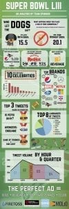 Super Bowl 2019 analytics infographic describing the perfect Super Bowl Ad