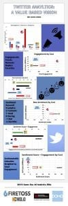Super Bowl 2019 Infographic describing Engagement and Sentiment from Twitter