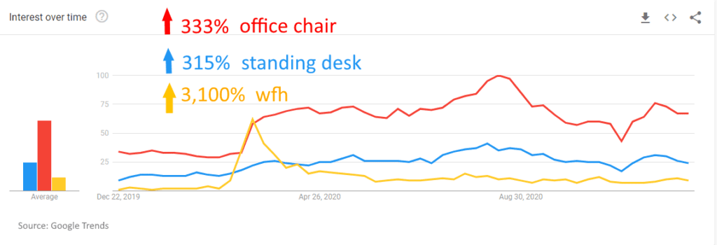 Increase Trends WFH and home office