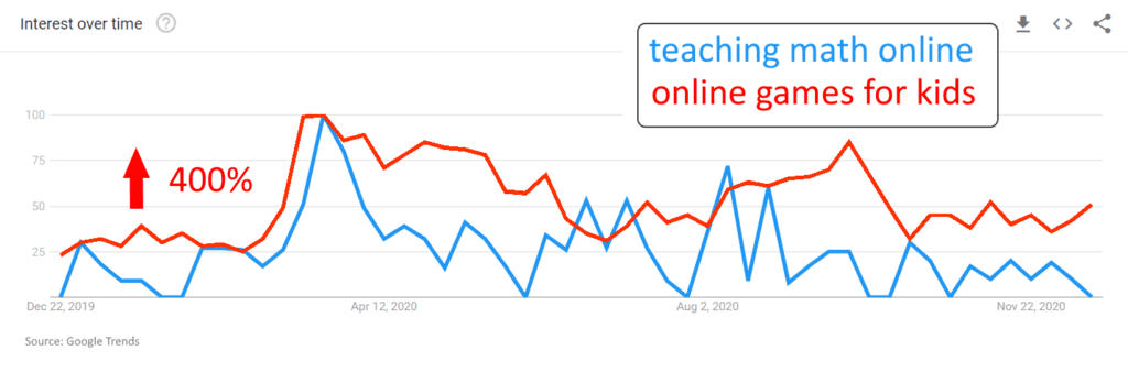 Search Trends Online Math and Games