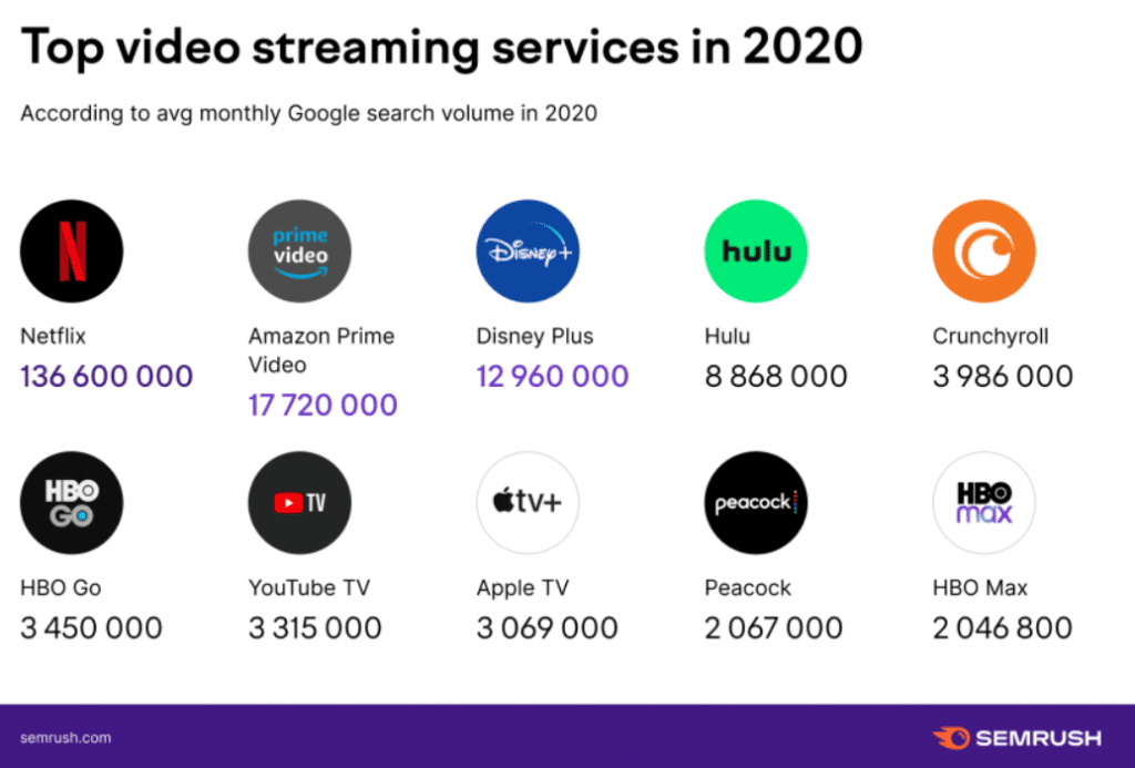 Video search trends 2020