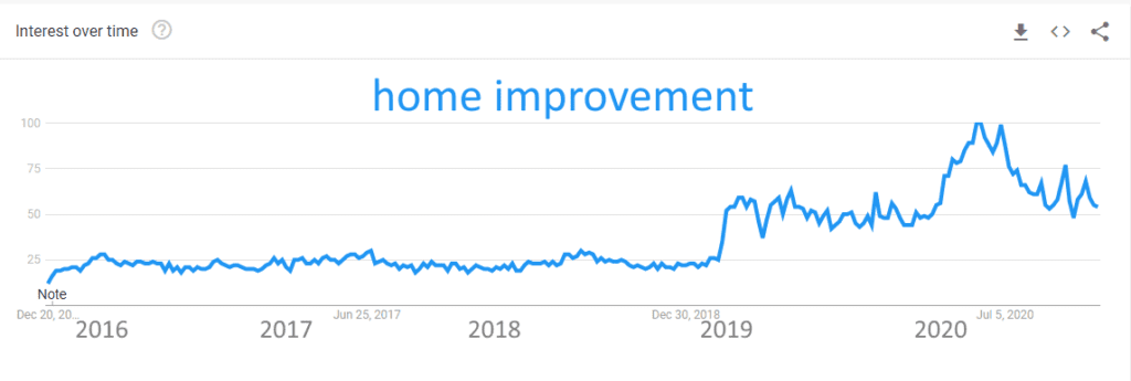 Trends home improvement