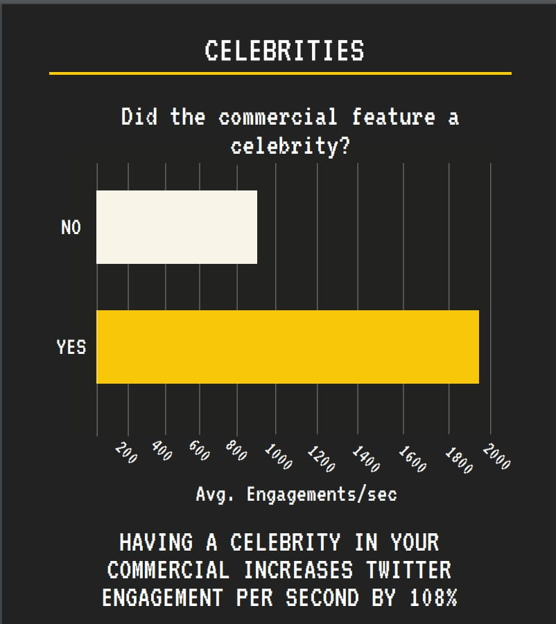 Super Bowl Tweets Ad Analytics Challenge 1st place celebrity score