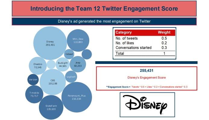 Super Bowl Tweets Ad Analytics Challenge 2nd place engagement score